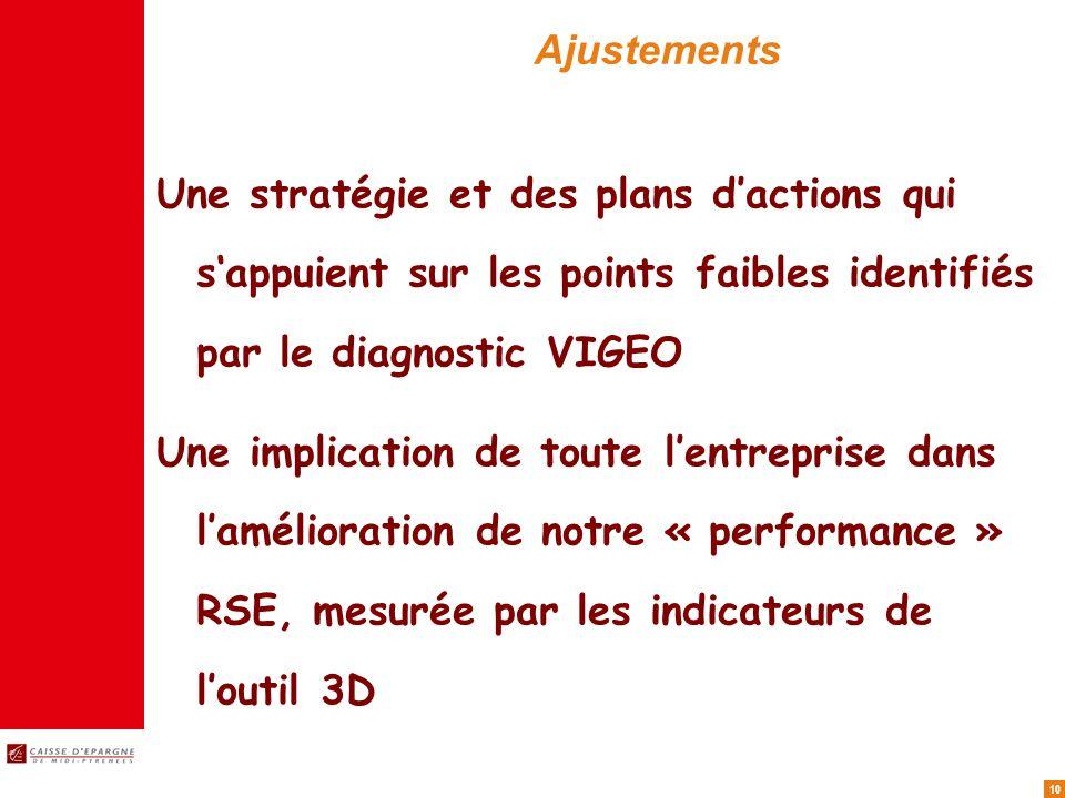10 Ajustements Une stratégie et des plans dactions qui sappuient sur les points faibles identifiés par le diagnostic VIGEO Une implication de toute lentreprise dans lamélioration de notre « performance » RSE, mesurée par les indicateurs de loutil 3D