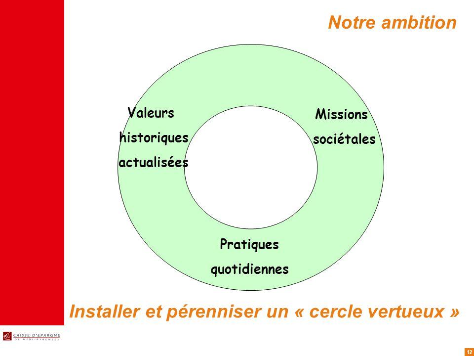 12 Notre ambition Installer et pérenniser un « cercle vertueux » Valeurs historiques actualisées Pratiques quotidiennes Missions sociétales