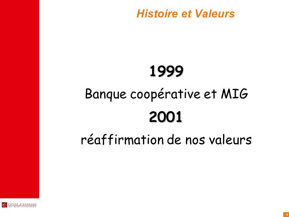 4 Histoire et Valeurs 1999 Banque coopérative et MIG2001 réaffirmation de nos valeurs