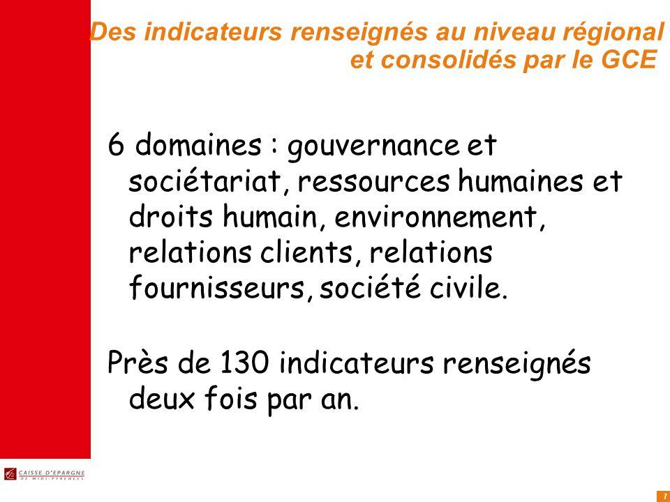 7 Des indicateurs renseignés au niveau régional et consolidés par le GCE 6 domaines : gouvernance et sociétariat, ressources humaines et droits humain, environnement, relations clients, relations fournisseurs, société civile.