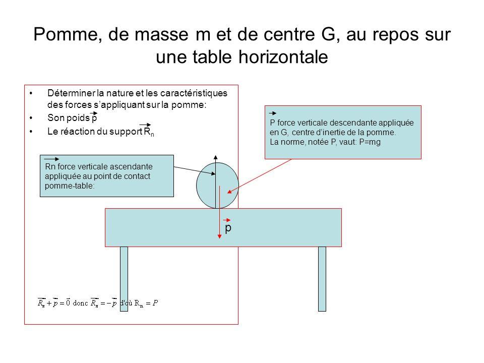 Solide, de masse m, de centre dinertie G, au repos sur un plan incliné Mêmes consignes que précédemment: Le poids p du solide La réaction du support R, qui peut se décomposer en: - la réaction normale Rn - la force de frottements ou réaction tangentielle Rt Avec p et R ont même direction (verticale), même norme (p=R =mg), mais des sens contraires:de plus, p sapplique en G, R sapplique au centre de la surface de contact