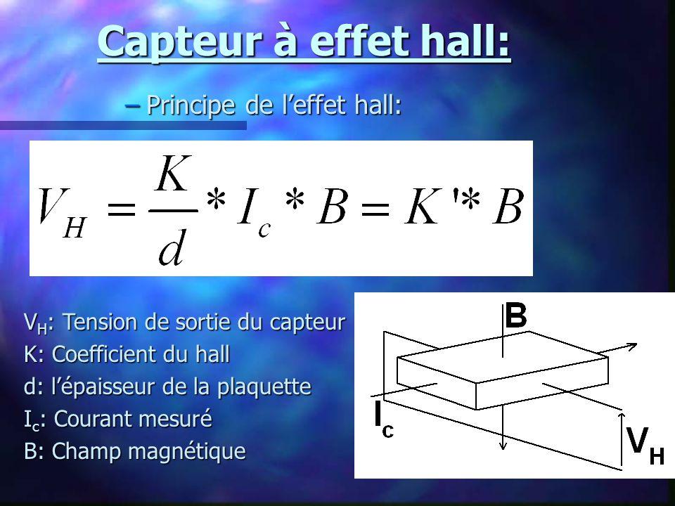 Capteur à effet hall: –Principe de leffet hall: V H : Tension de sortie du capteur K: Coefficient du hall d: lépaisseur de la plaquette I c : Courant