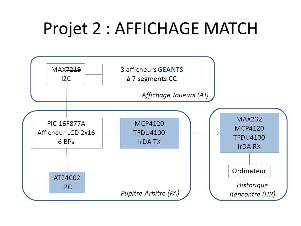 8 afficheurs GEANTS à 7 segments CC MAX7219 I2C PIC 16F877A Afficheur LCD 2x16 6 BPs AT24C02 I2C MCP4120 TFDU4100 IrDA TX MAX232 MCP4120 TFDU4100 IrDA RX Ordinateur Affichage Joueurs (AJ) Pupitre Arbitre (PA) Historique Rencontre (HR)