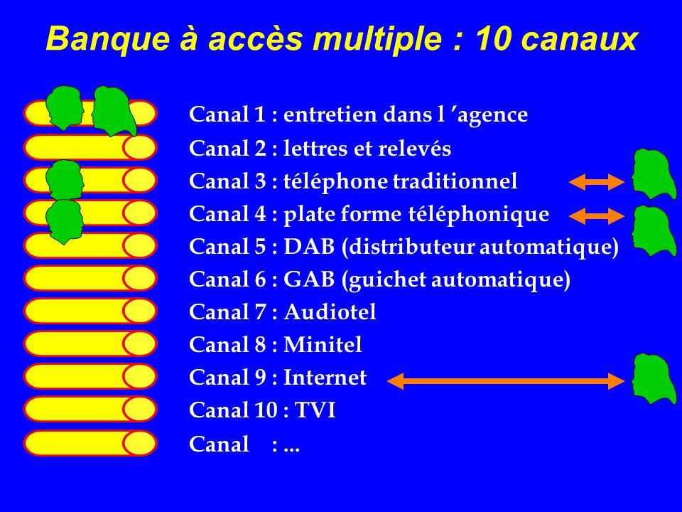 Banque à accès multiple : 10 canaux Canal 1 : entretien dans l agence Canal 2 : lettres et relevés Canal 3 : téléphone traditionnel Canal 4 : plate fo
