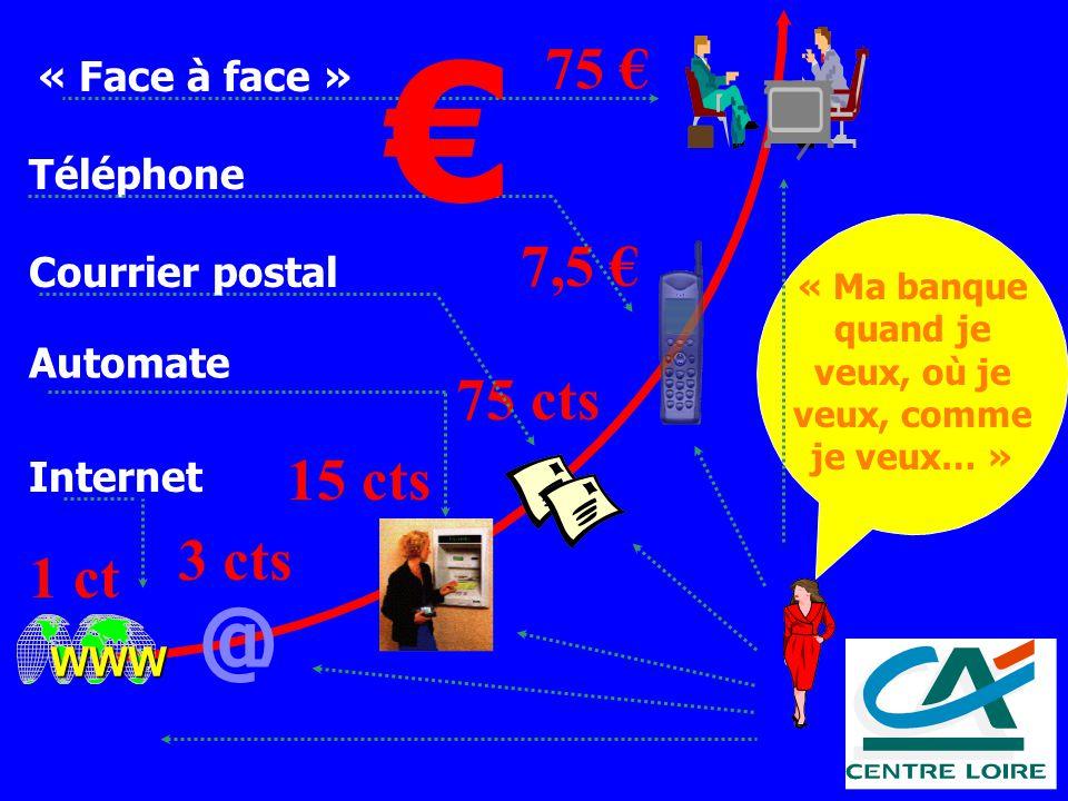 Obergo 75 7,5 75 cts 3 cts @ WWW 1 ct 15 cts Automate « Face à face » Téléphone Internet « Ma banque quand je veux, où je veux, comme je veux… » Courr