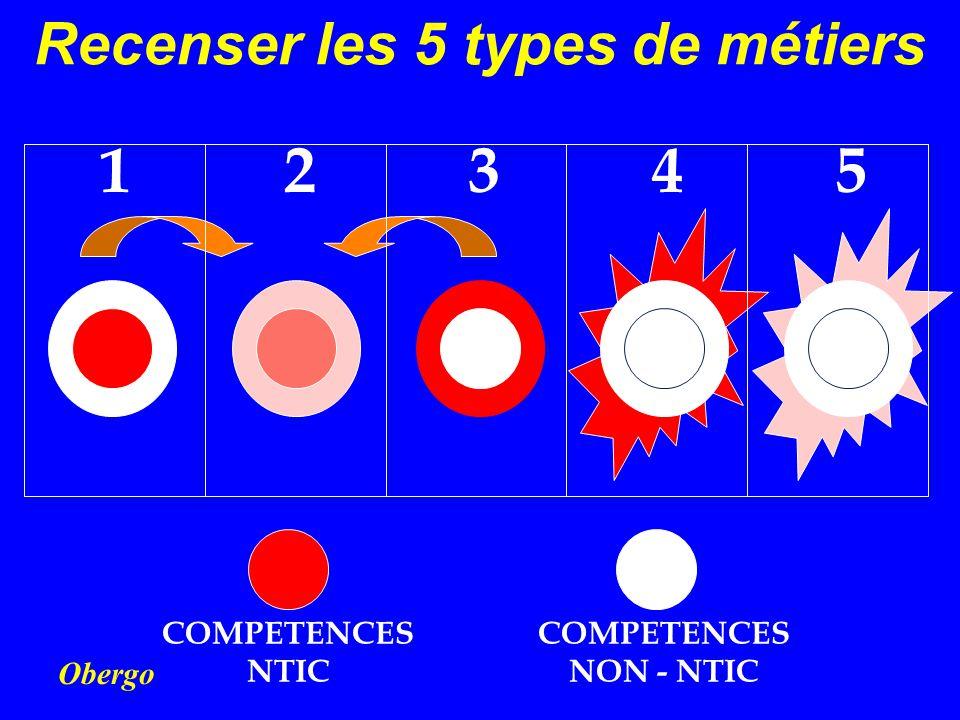 Obergo Recenser les 5 types de métiers DDD 12345 COMPETENCES NTIC COMPETENCES NON - NTIC