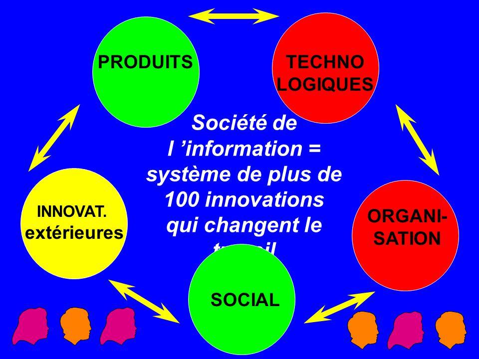 Société de l information = système de plus de 100 innovations qui changent le travail TECHNO LOGIQUES ORGANI- SATION PRODUITS SOCIAL INNOVAT. extérieu