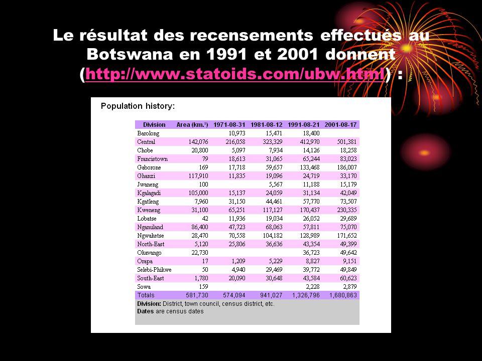 Le résultat des recensements effectués au Botswana en 1991 et 2001 donnent (http://www.statoids.com/ubw.html) :http://www.statoids.com/ubw.html