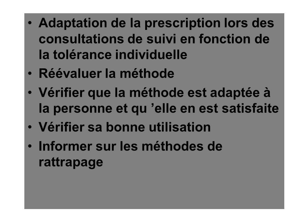 Adaptation de la prescription lors des consultations de suivi en fonction de la tolérance individuelle Réévaluer la méthode Vérifier que la méthode es