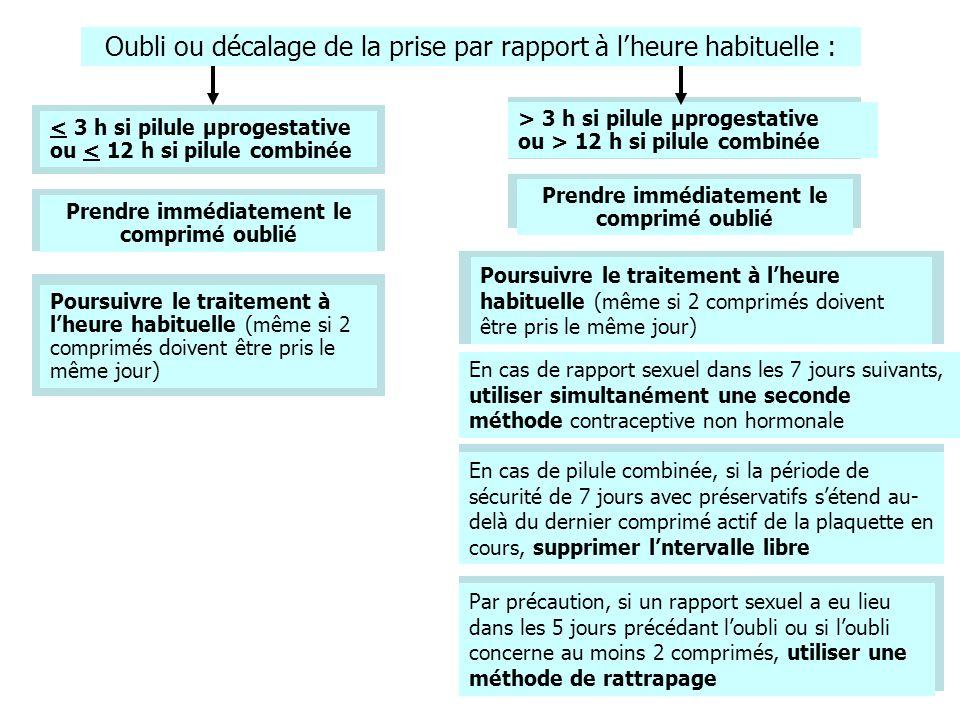 Oubli ou décalage de la prise par rapport à lheure habituelle : < 3 h si pilule µprogestative ou < 12 h si pilule combinée > 3 h si pilule µprogestati