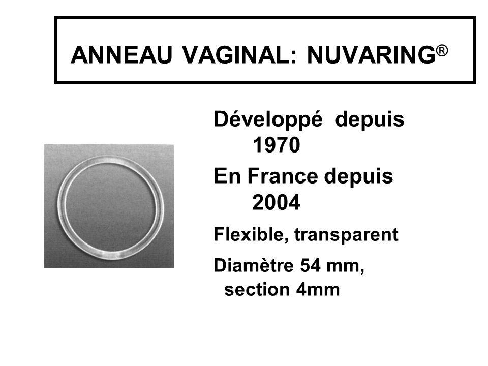 ANNEAU VAGINAL: NUVARING ® Développé depuis 1970 En France depuis 2004 Flexible, transparent Diamètre 54 mm, section 4mm