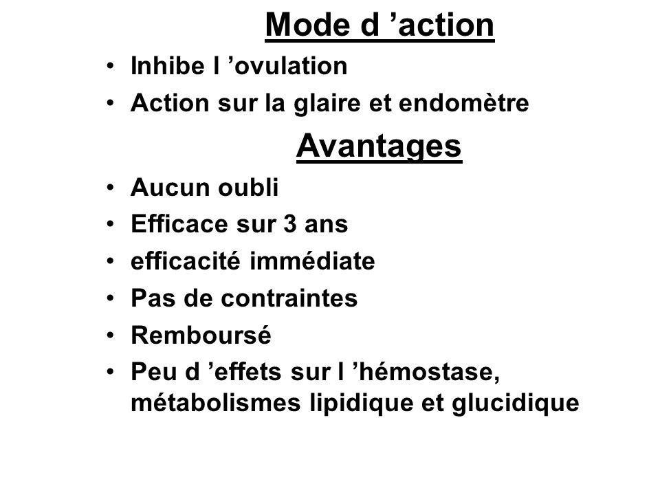 Mode d action Inhibe l ovulation Action sur la glaire et endomètre Avantages Aucun oubli Efficace sur 3 ans efficacité immédiate Pas de contraintes Re