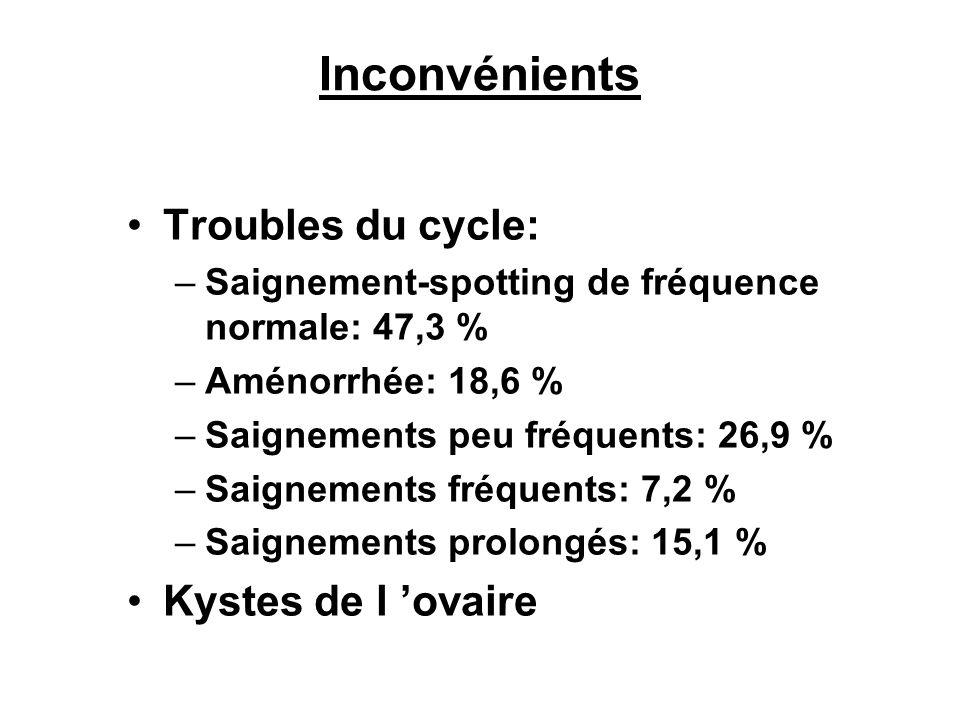 Inconvénients Troubles du cycle: –Saignement-spotting de fréquence normale: 47,3 % –Aménorrhée: 18,6 % –Saignements peu fréquents: 26,9 % –Saignements