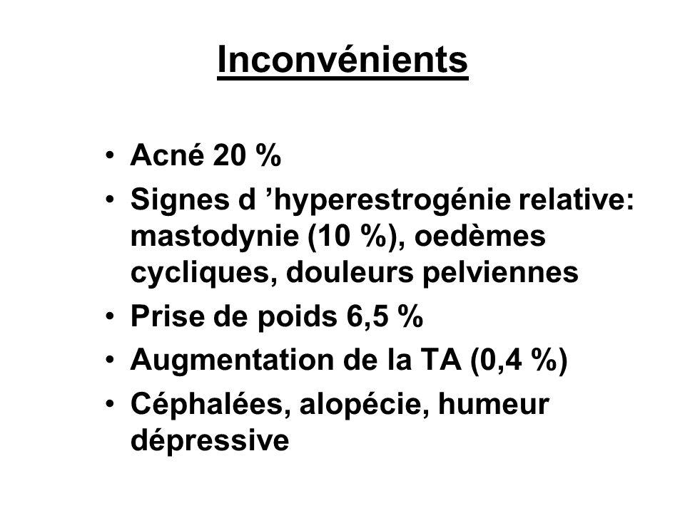 Inconvénients Acné 20 % Signes d hyperestrogénie relative: mastodynie (10 %), oedèmes cycliques, douleurs pelviennes Prise de poids 6,5 % Augmentation