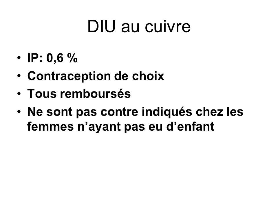 DIU au cuivre IP: 0,6 % Contraception de choix Tous remboursés Ne sont pas contre indiqués chez les femmes nayant pas eu denfant
