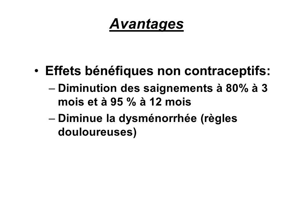 Avantages Effets bénéfiques non contraceptifs: –Diminution des saignements à 80% à 3 mois et à 95 % à 12 mois –Diminue la dysménorrhée (règles doulour