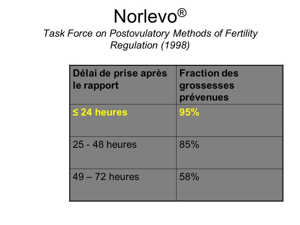Norlevo ® Task Force on Postovulatory Methods of Fertility Regulation (1998) Délai de prise après le rapport Fraction des grossesses prévenues 24 heur