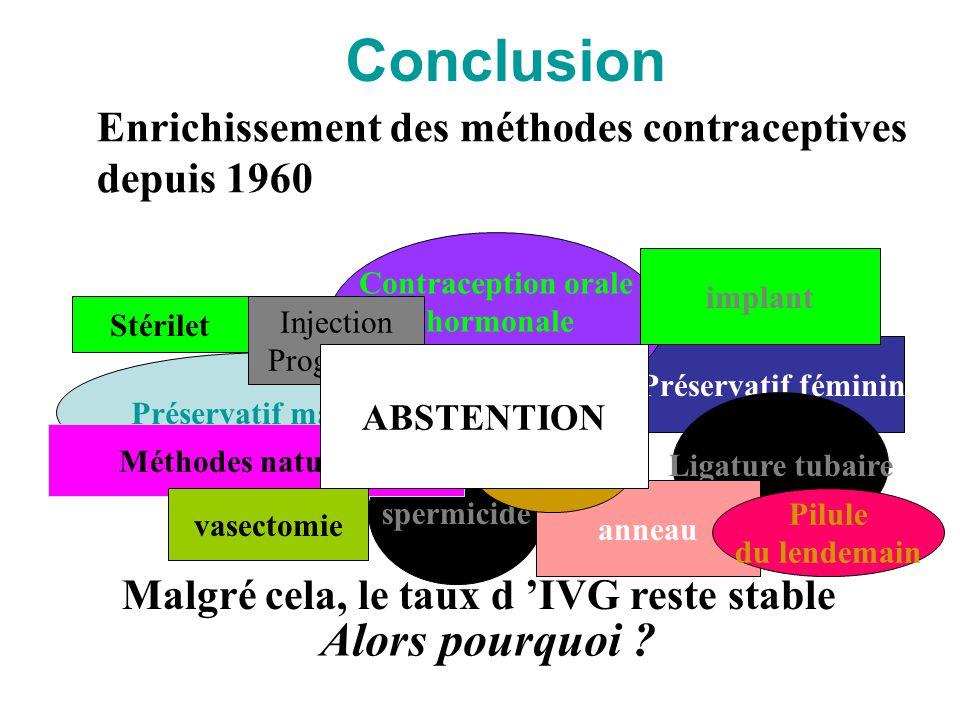 Conclusion Préservatif masculin Préservatif féminin spermicide Méthodes naturelles Ligature tubaire vasectomie Contraception orale hormonale implant a
