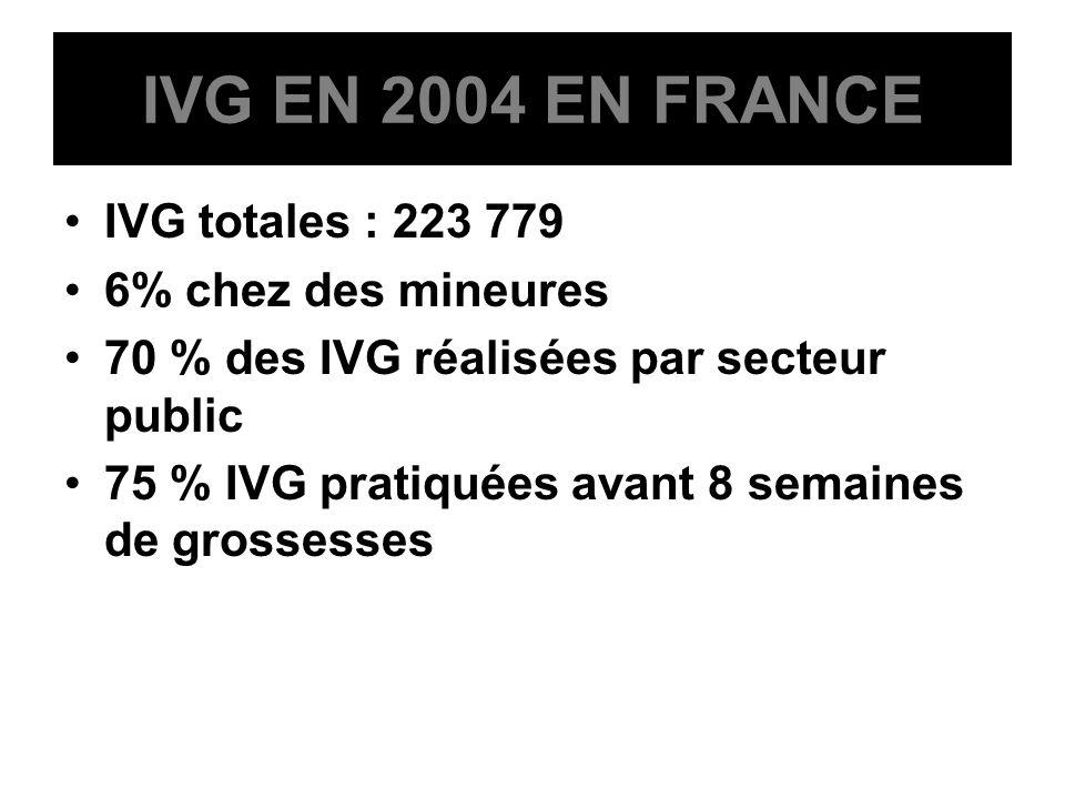 IVG EN 2004 EN FRANCE IVG totales : 223 779 6% chez des mineures 70 % des IVG réalisées par secteur public 75 % IVG pratiquées avant 8 semaines de gro
