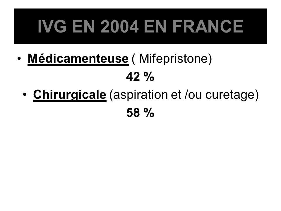 Médicamenteuse ( Mifepristone) 42 % Chirurgicale (aspiration et /ou curetage) 58 % IVG EN 2004 EN FRANCE
