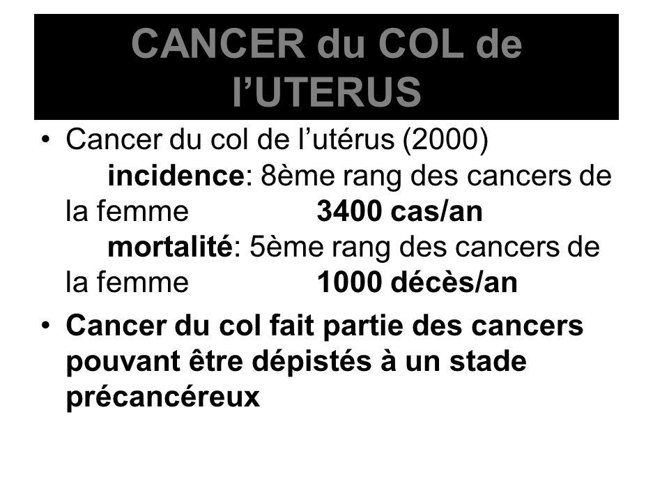 CANCER du COL de lUTERUS Cancer du col de lutérus (2000) incidence: 8ème rang des cancers de la femme 3400 cas/an mortalité: 5ème rang des cancers de