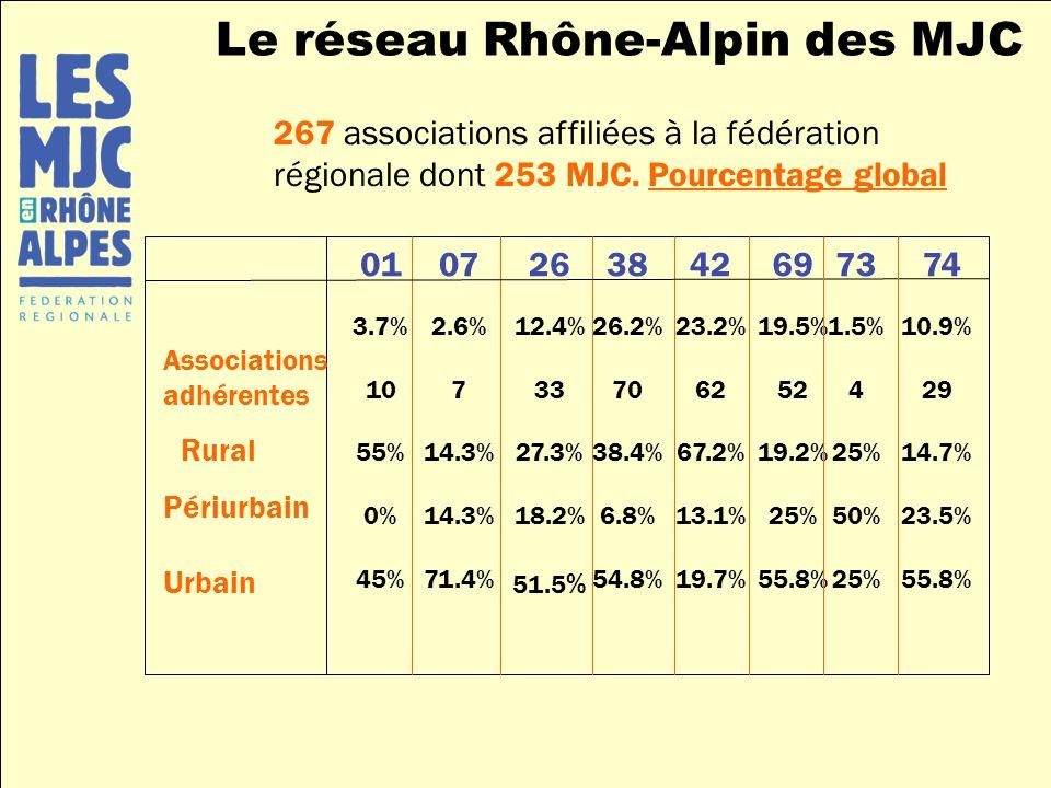 267 associations affiliées à la fédération régionale dont 253 MJC. Pourcentage global 01 3.7% 10 55% 0% 45% 07 2.6% 7 14.3% 71.4% 26 12.4% 33 27.3% 18