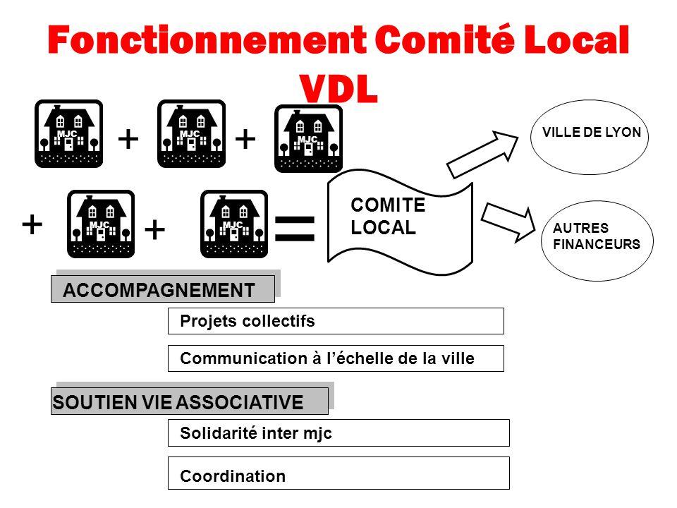 Fonctionnement Comité Local VDL MJC COMITE LOCAL + ++ = + VILLE DE LYON ACCOMPAGNEMENT Projets collectifs Communication à léchelle de la ville SOUTIEN VIE ASSOCIATIVE Solidarité inter mjc Coordination AUTRES FINANCEURS