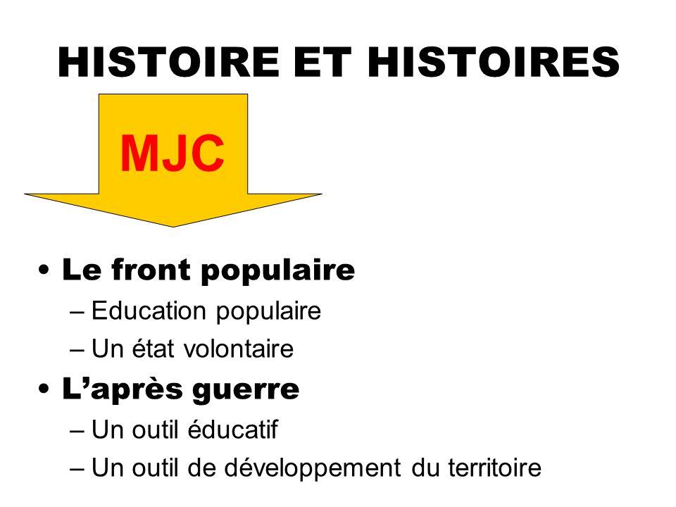 HISTOIRE ET HISTOIRES Le front populaire –Education populaire –Un état volontaire Laprès guerre –Un outil éducatif –Un outil de développement du territoire MJC