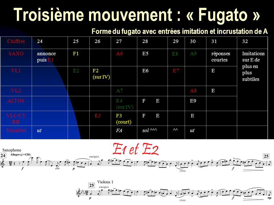 Troisième mouvement : « Fugato » Chiffres242526272829303132 SAXOannonce puis E1 F1 A6E5 E8 A9réponses courtes Imitations sur E de plus en plus subtiles VL1 E2F2 (sur IV) E6E7 E VL2 A7 A8E ALTOS E4 (sur IV) F E E9 VLC/CT RB E3F3 (court) F E E Tonalitésut FAsol ^^^^^ut Forme du fugato avec entrées imitation et incrustation de A « La partie conclusive commence avec un fugato succinct, 12/8 en do mineur » (Glazounov) Thème de fanfare / de chasse dans le Concerto pour violon :