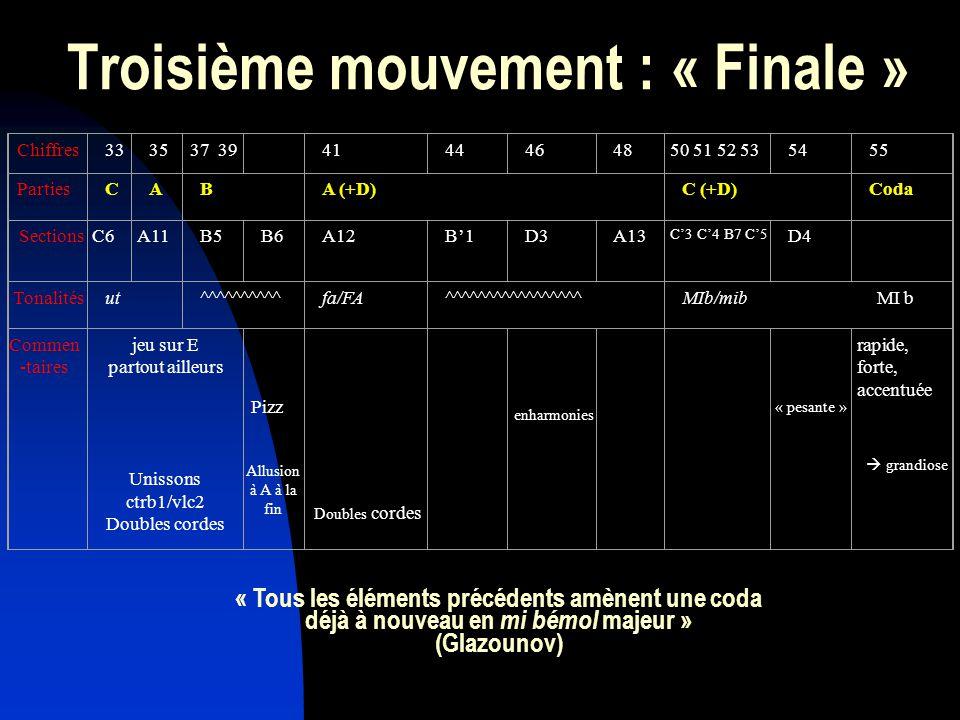 Troisième mouvement : « Finale » Chiffres333537 39 4144464850 51 52 535455 PartiesCABA (+D)C (+D)Coda SectionsC6A11B5B6A12B1 D3A13 C3 C4 B7 C5 D4 Tonalitésut^^^^^^^^^^fa/FA^^^^^^^^^^^^^^^^^MIb/mib MI b Commen -taires jeu sur E partout ailleurs Unissons ctrb1/vlc2 Doubles cordes rapide, forte, accentuée Doubles cordes grandiose enharmonies Pizz Allusion à A à la fin « pesante » « Tous les éléments précédents amènent une coda déjà à nouveau en mi bémol majeur » (Glazounov)