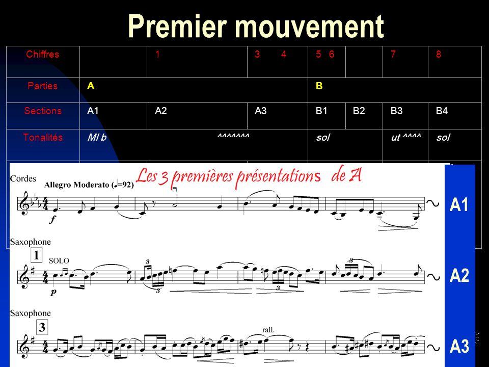 Premier mouvement Chiffres 13 45 6 78 PartiesAB SectionsA1A2A3B1B2B3B4 TonalitésMI b ^^^^^^^solut ^^^^sol Commentairesaux cordes homophonies au saxo A3 éloigné mais reprise du thème initial à la fin Divisi et Imitations p/f aux cordes déjà une allusion à D Doubles cordes Pédale de ré Accompagnement en pizz Forme binaire « Lexposition Allegro Moderato, 4/4, qui se termine en sol mineur » puis « un bref développement » (Glazounov) Exposition dabord à lorchestre (cest traditionnel : la double exposition mozartienne), ce qui nest pas le cas dans le Concerto pour violon : A1 A2 A3