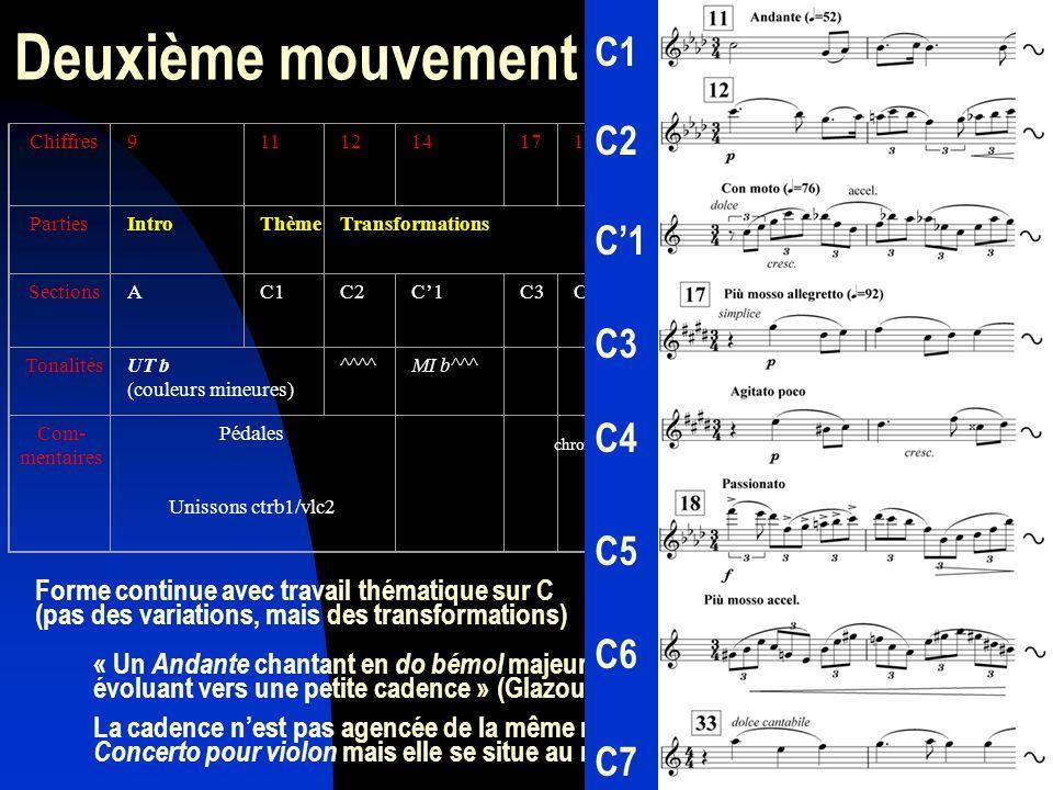 Deuxième mouvement Chiffres91112141718 19 21Cadence 22 PartiesIntroThèmeTransformationsOuverture SectionsAC1C2C1C3C4C5A5 puis C1D TonalitésUT b (couleurs mineures) ^^^^MI b^^^ ^^SOL/sol Com- mentaires Pédales Unissons ctrb1/vlc2 Allusion à A (A5) pour annoncer la fin du mou- vement Ctrb1 vlc2 chromatismes Forme continue avec travail thématique sur C (pas des variations, mais des transformations) « Un Andante chantant en do bémol majeur (parfois si majeur), 3/4, évoluant vers une petite cadence » (Glazounov) La cadence nest pas agencée de la même manière que celle du Concerto pour violon mais elle se situe au même endroit : C1 C2 C1 C3 C4 C5 C6 C7