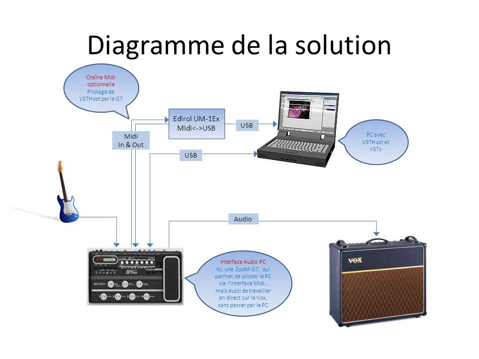 Diagramme de la solution Edirol UM-1Ex Midi USB Midi In & Out USB Audio Chaîne Midi optionnelle Pilotage de VSTHost par la G7 Interface Audio PC Ici,