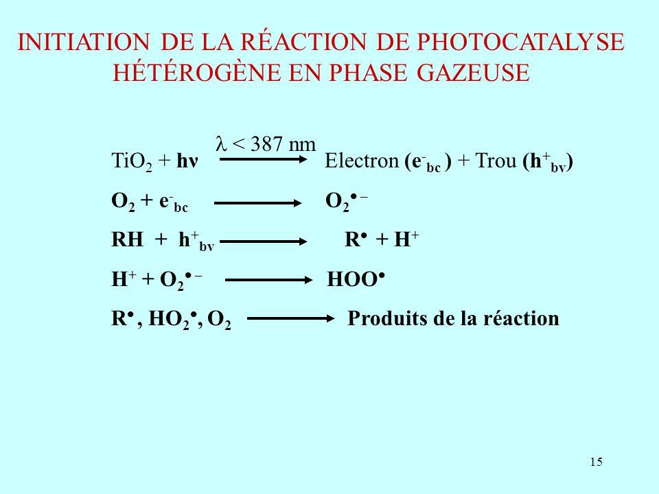 15 INITIATION DE LA RÉACTION DE PHOTOCATALYSE HÉTÉROGÈNE EN PHASE GAZEUSE TiO 2 + hν Electron (e - bc ) + Trou (h + bv ) O 2 + e - bc O 2 – RH + h + b
