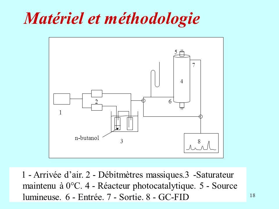 18 1 - Arrivée dair. 2 - Débitmètres massiques.3 -Saturateur maintenu à 0°C. 4 - Réacteur photocatalytique. 5 - Source lumineuse. 6 - Entrée. 7 - Sort