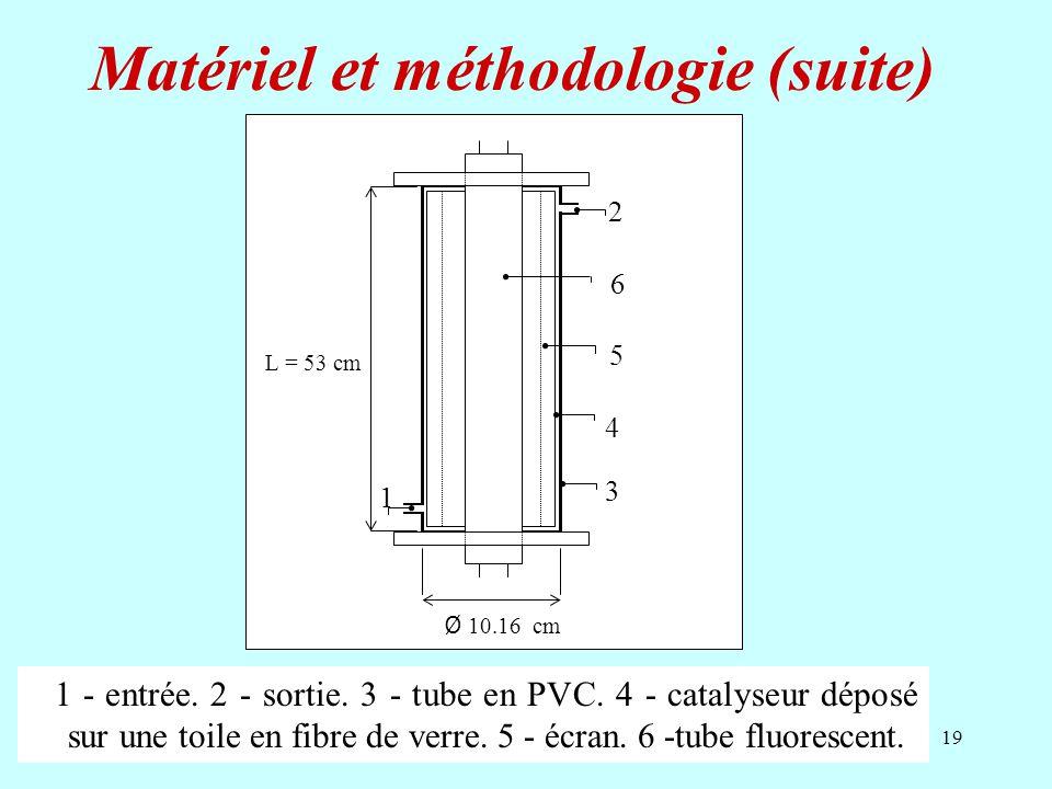 19 2 1 Ø 10.16 cm L = 53 cm 4 6 3 5 1 - entrée. 2 - sortie. 3 - tube en PVC. 4 - catalyseur déposé sur une toile en fibre de verre. 5 - écran. 6 -tube