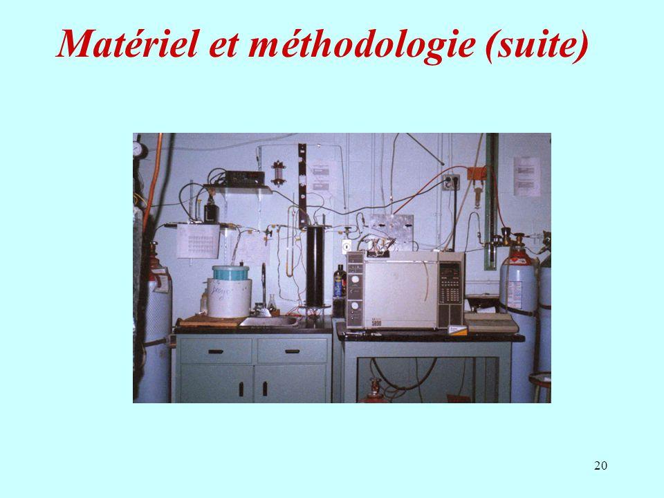 20 Matériel et méthodologie (suite)