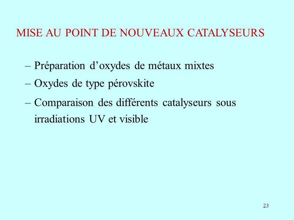23 MISE AU POINT DE NOUVEAUX CATALYSEURS –Préparation doxydes de métaux mixtes –Oxydes de type pérovskite –Comparaison des différents catalyseurs sous