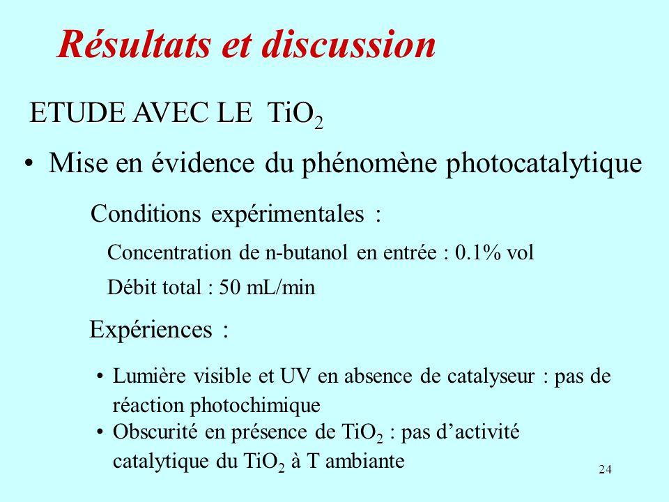 24 Expériences : Lumière visible et UV en absence de catalyseur : pas de réaction photochimique Obscurité en présence de TiO 2 : pas dactivité catalyt