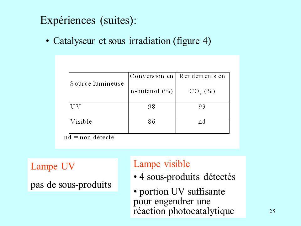 25 Expériences (suites): Catalyseur et sous irradiation (figure 4) Lampe UV pas de sous-produits Lampe visible 4 sous-produits détectés portion UV suf