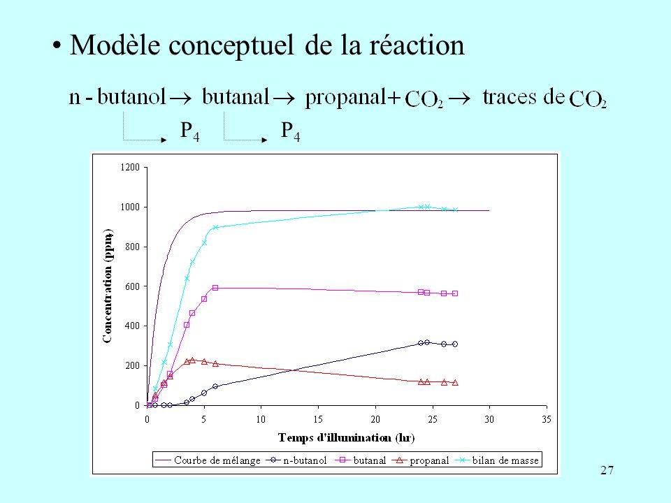 27 Modèle conceptuel de la réaction P4P4 P4P4
