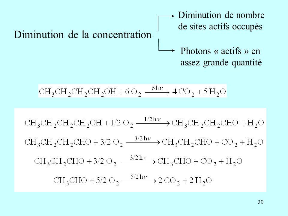 30 Diminution de la concentration Diminution de nombre de sites actifs occupés Photons « actifs » en assez grande quantité