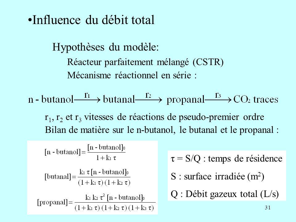 31 Influence du débit total Hypothèses du modèle: Réacteur parfaitement mélangé (CSTR) Mécanisme réactionnel en série : r 1, r 2 et r 3 vitesses de ré
