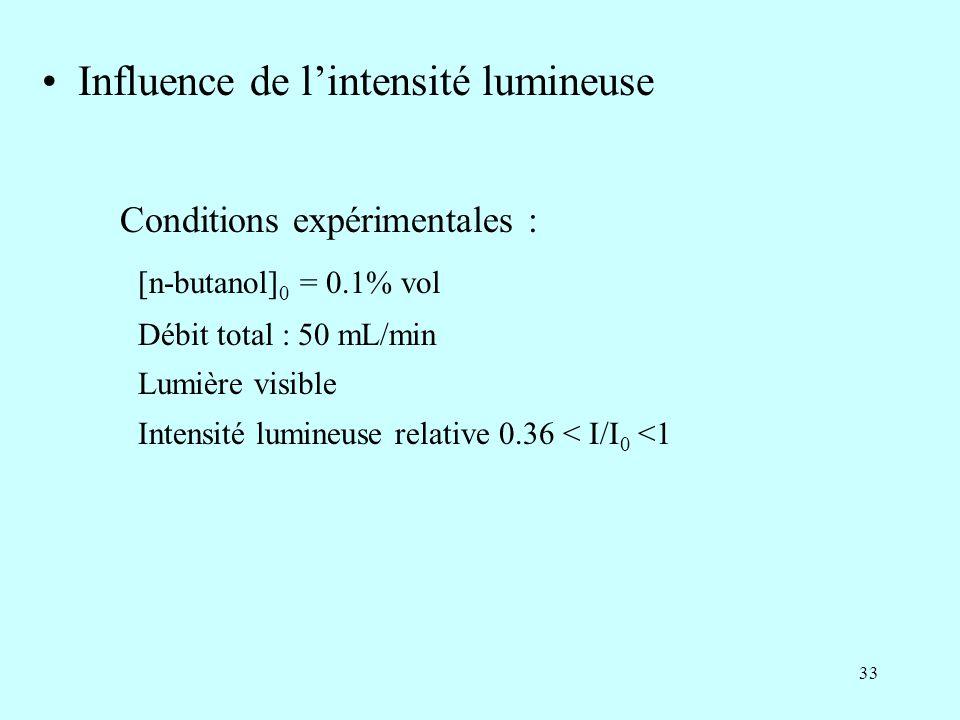 33 Influence de lintensité lumineuse Conditions expérimentales : [n-butanol] 0 = 0.1% vol Débit total : 50 mL/min Lumière visible Intensité lumineuse