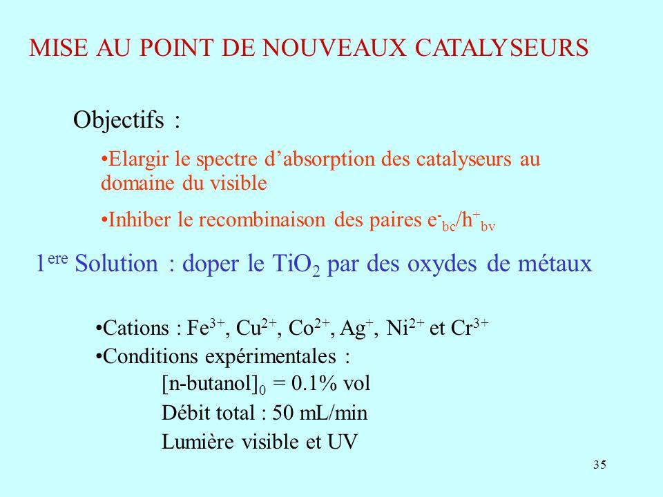 35 MISE AU POINT DE NOUVEAUX CATALYSEURS Objectifs : Elargir le spectre dabsorption des catalyseurs au domaine du visible Inhiber le recombinaison des