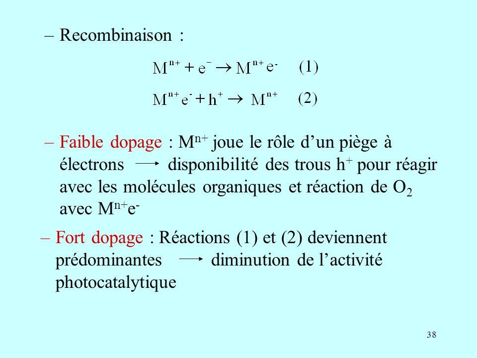 38 –Recombinaison : –Faible dopage : M n+ joue le rôle dun piège à électrons disponibilité des trous h + pour réagir avec les molécules organiques et