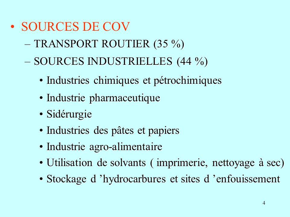 4 SOURCES DE COV –TRANSPORT ROUTIER (35 %) –SOURCES INDUSTRIELLES (44 %) Industries chimiques et pétrochimiquesIndustries chimiques et pétrochimiques