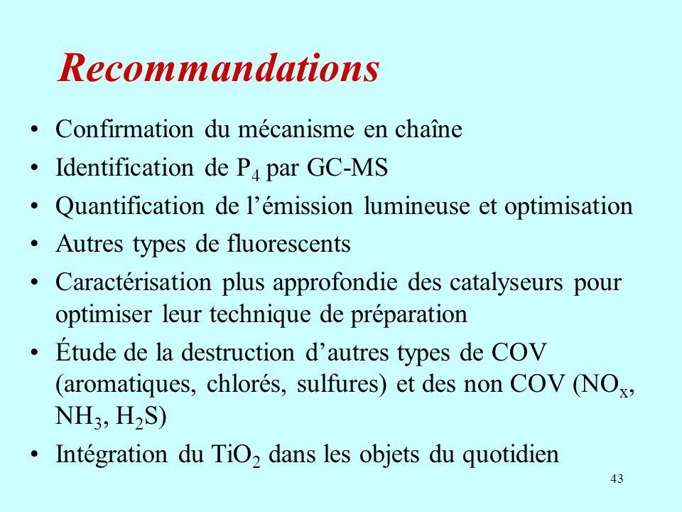 43 Recommandations Confirmation du mécanisme en chaîne Identification de P 4 par GC-MS Quantification de lémission lumineuse et optimisation Autres ty