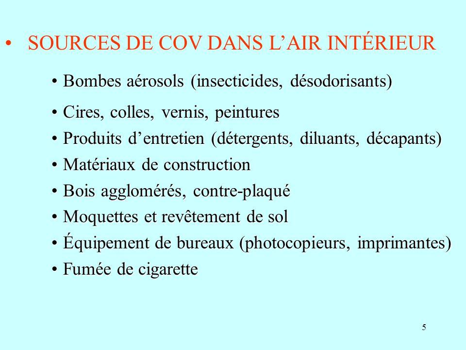 5 SOURCES DE COV DANS LAIR INTÉRIEUR Bombes aérosols (insecticides, désodorisants)Bombes aérosols (insecticides, désodorisants) Cires, colles, vernis,