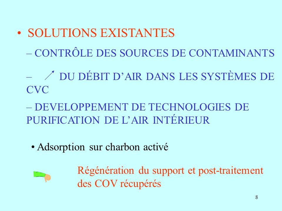 29 Photodégradation du n-butanol en fonction de la concentration dalimentation ( lumière visible, Débit total = 50 mL/min)